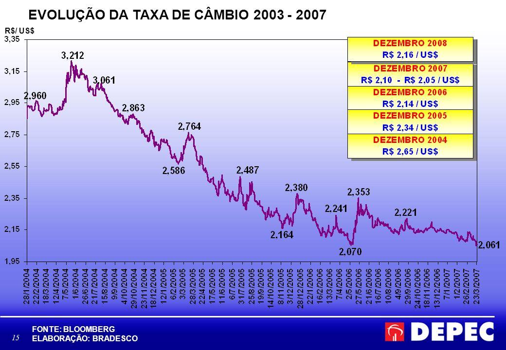 D:\Area Economica\BBV\BLOOMBERG- TAXA DE CÂMBIO.xls
