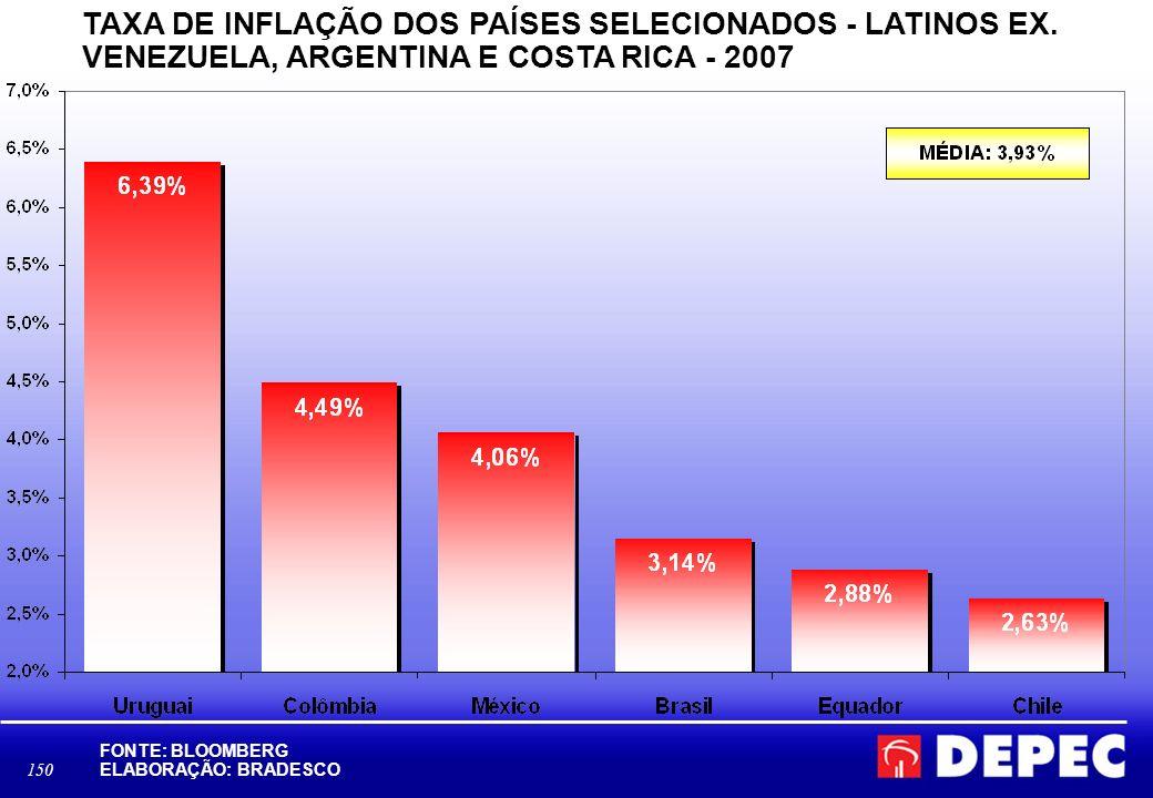 TAXA DE INFLAÇÃO DOS PAÍSES SELECIONADOS - LATINOS EX