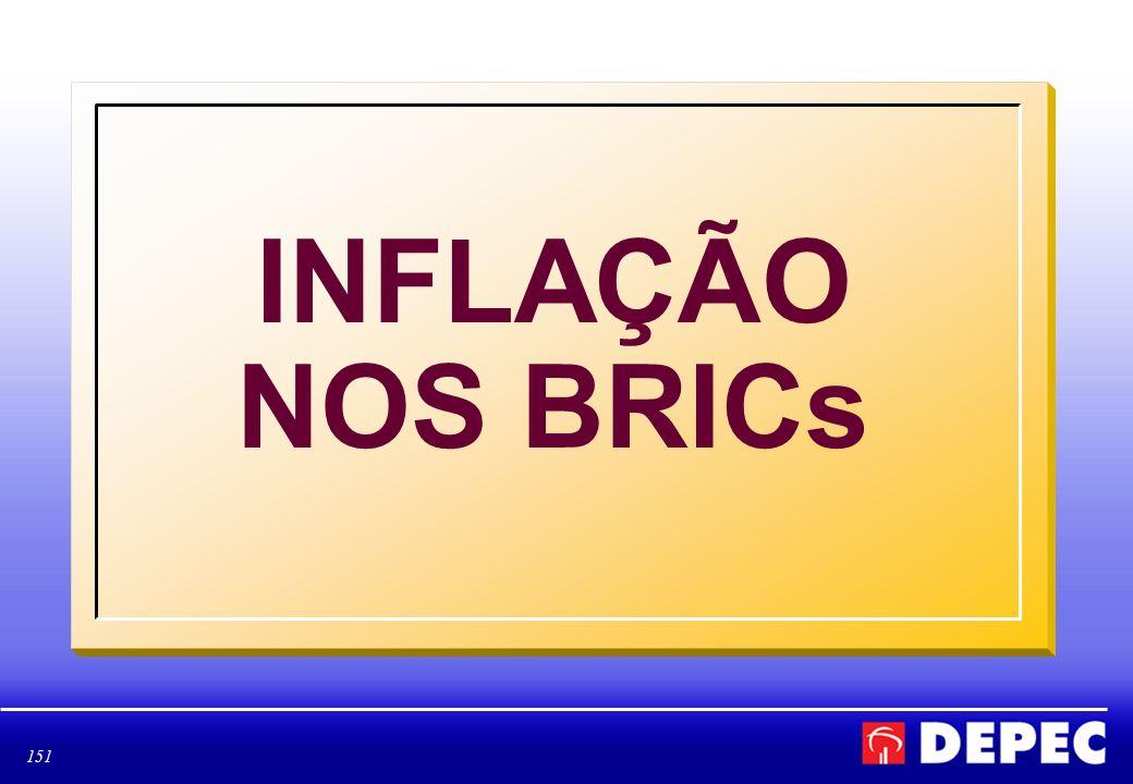 INFLAÇÃO NOS BRICs
