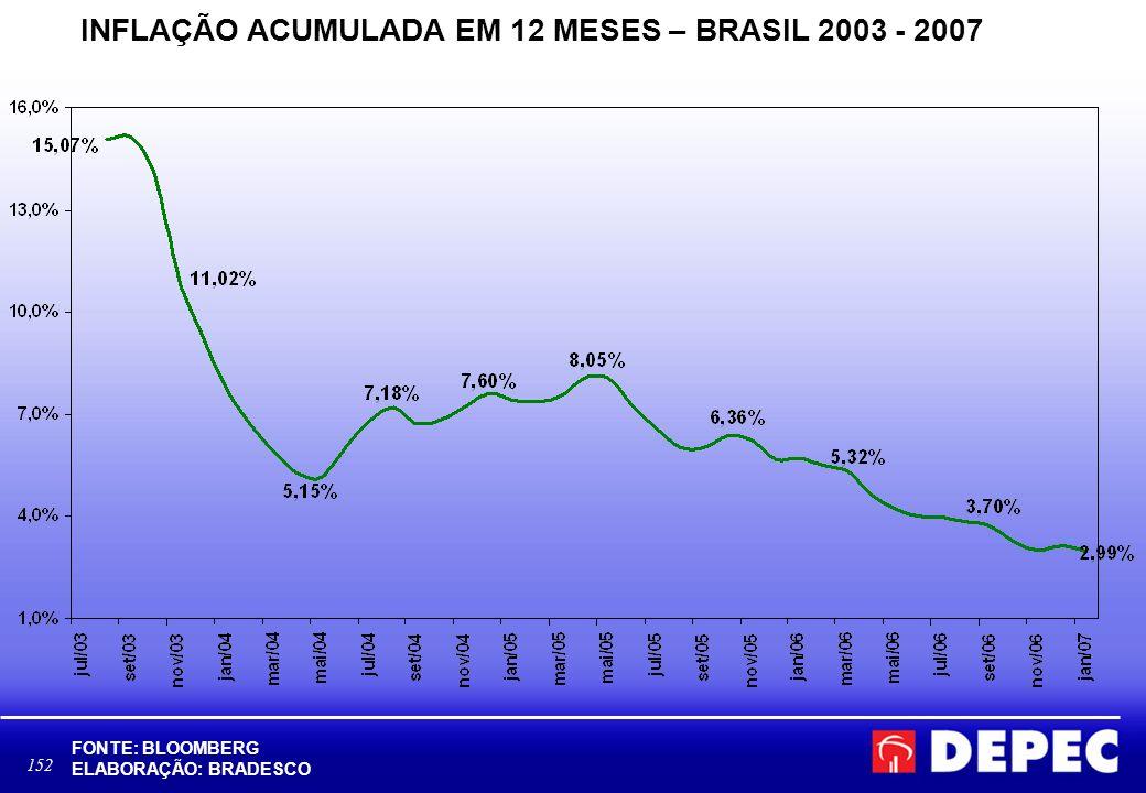 INFLAÇÃO ACUMULADA EM 12 MESES – BRASIL 2003 - 2007
