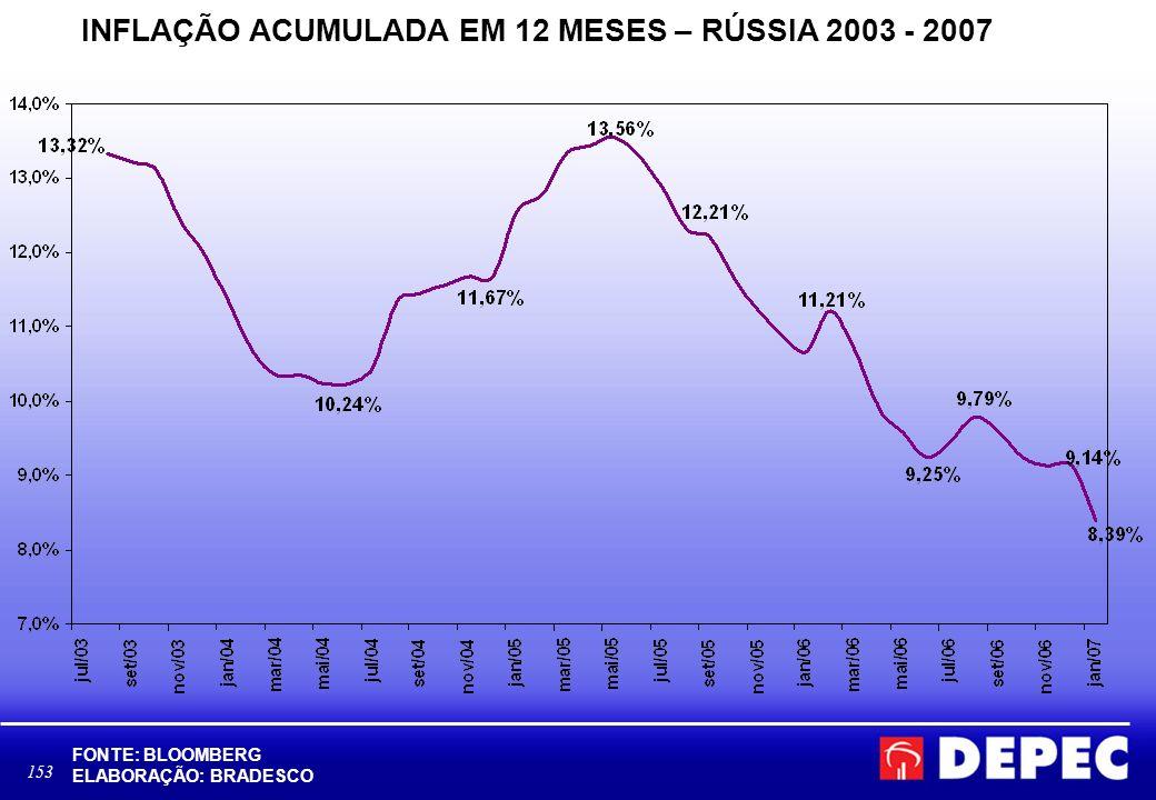 INFLAÇÃO ACUMULADA EM 12 MESES – RÚSSIA 2003 - 2007