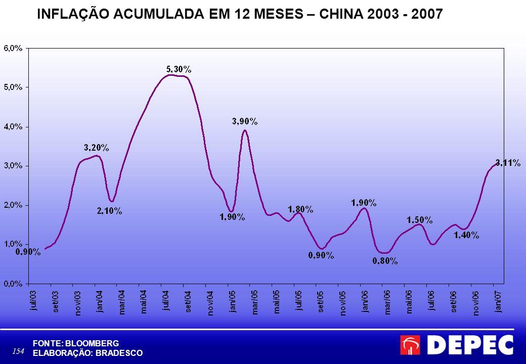 INFLAÇÃO ACUMULADA EM 12 MESES – CHINA 2003 - 2007