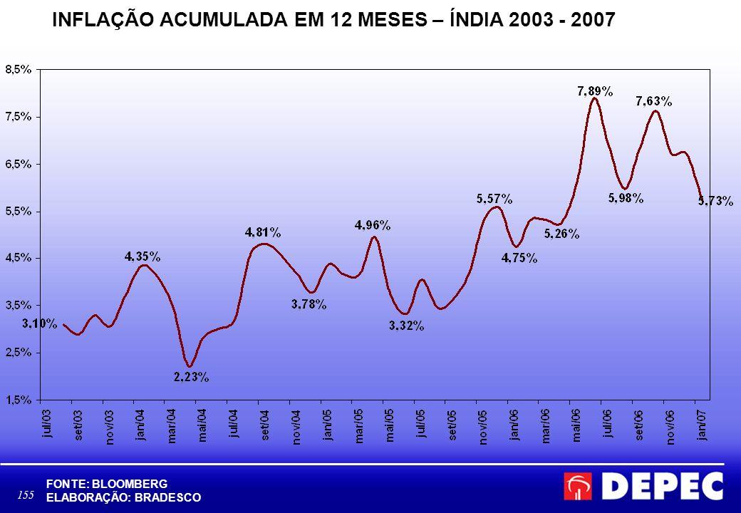 INFLAÇÃO ACUMULADA EM 12 MESES – ÍNDIA 2003 - 2007