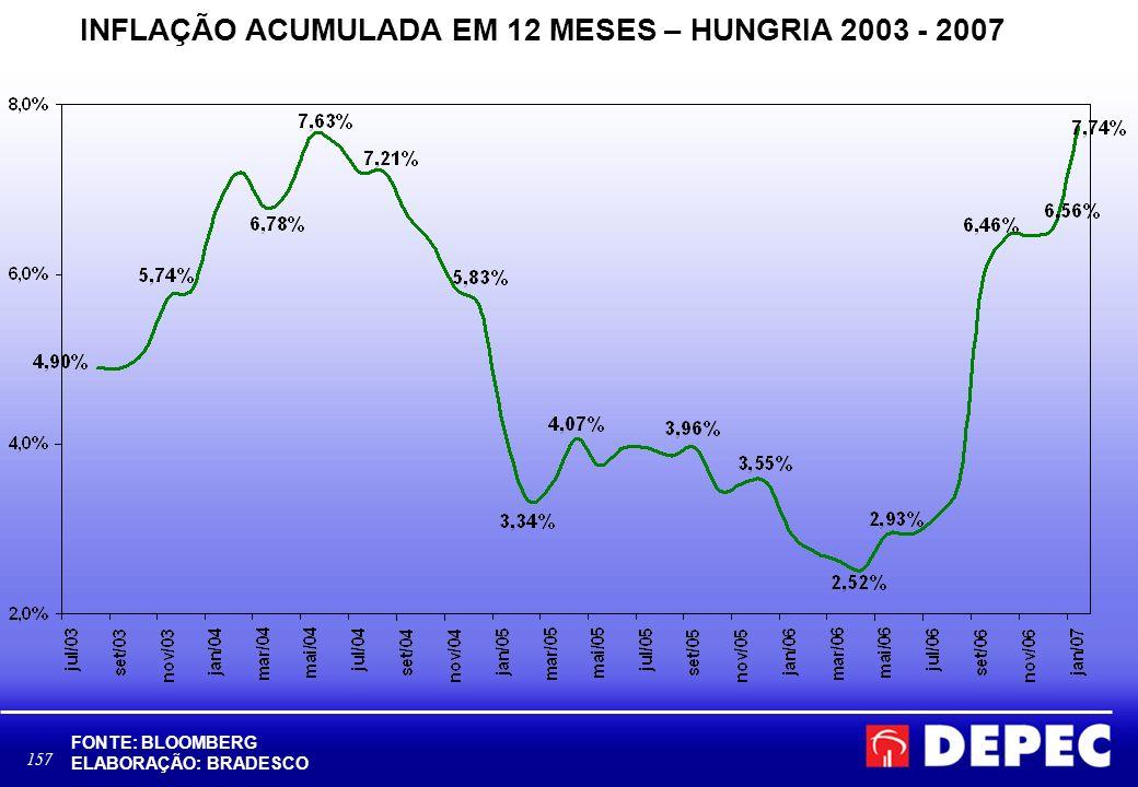 INFLAÇÃO ACUMULADA EM 12 MESES – HUNGRIA 2003 - 2007