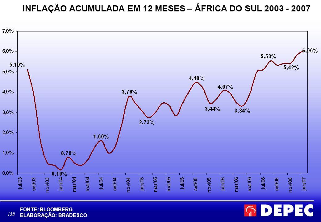 INFLAÇÃO ACUMULADA EM 12 MESES – ÁFRICA DO SUL 2003 - 2007