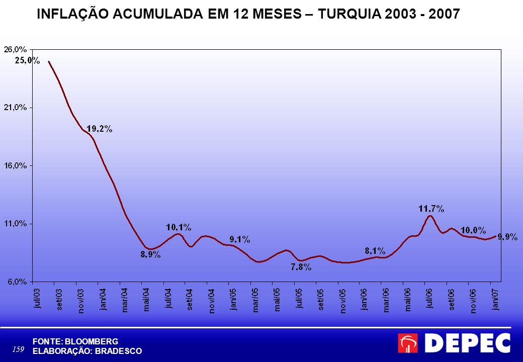 INFLAÇÃO ACUMULADA EM 12 MESES – TURQUIA 2003 - 2007