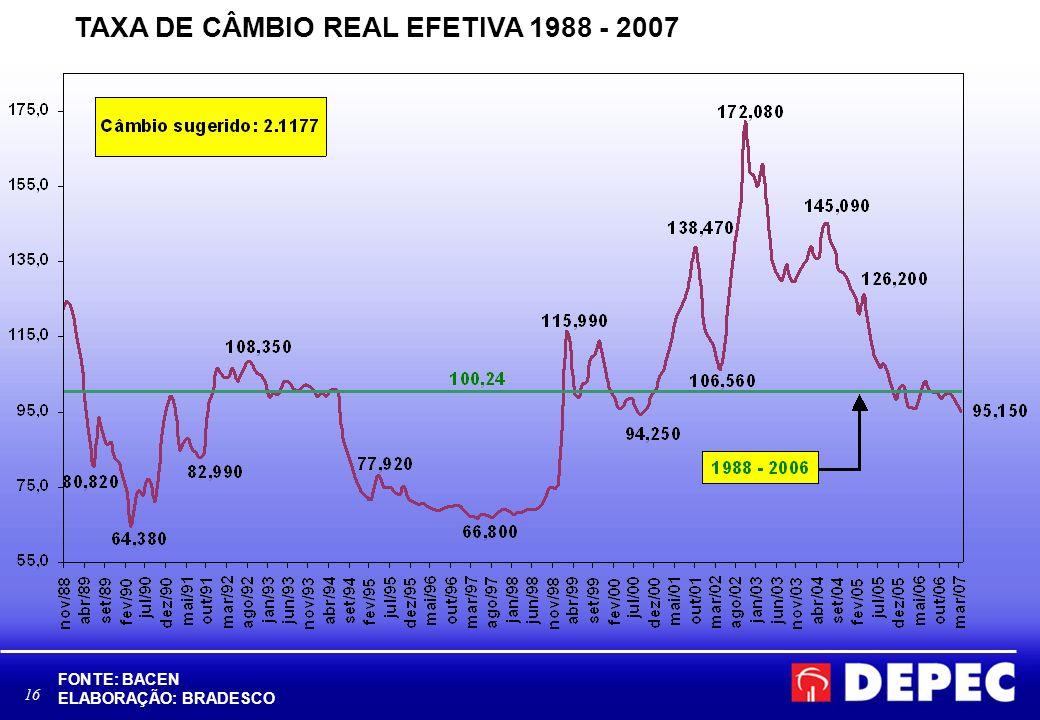 TAXA DE CÂMBIO REAL EFETIVA 1988 - 2007