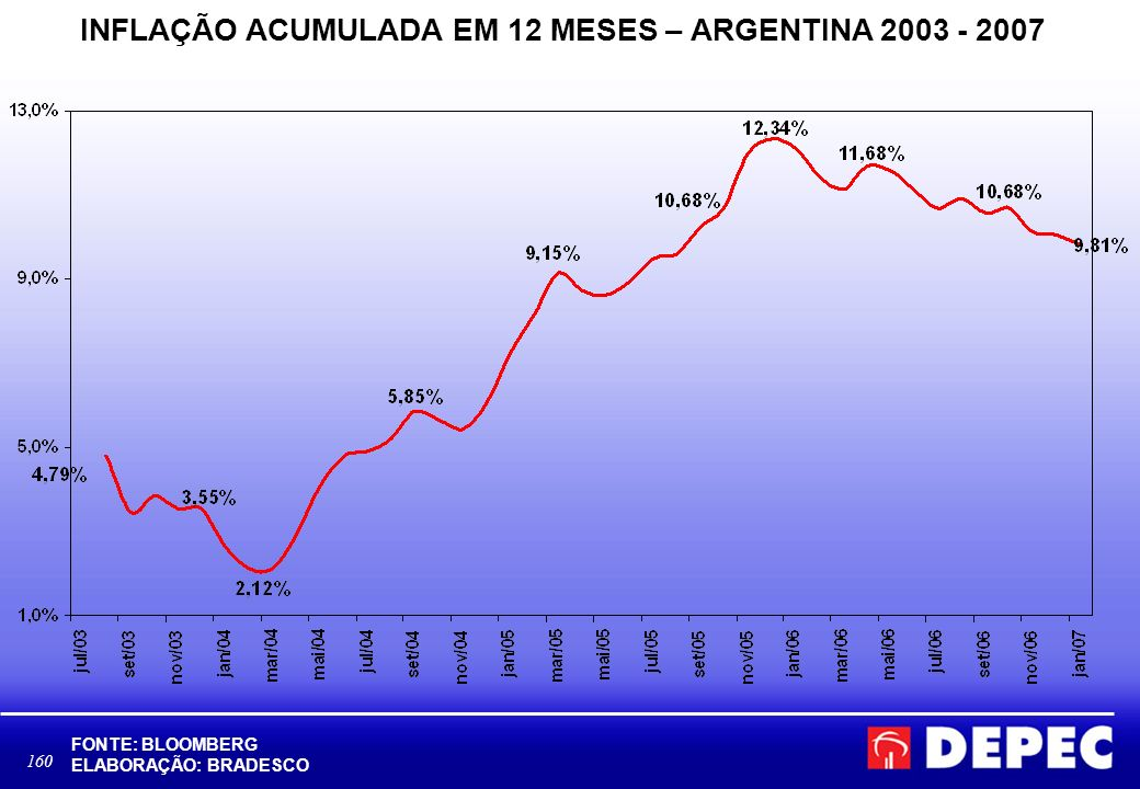 INFLAÇÃO ACUMULADA EM 12 MESES – ARGENTINA 2003 - 2007