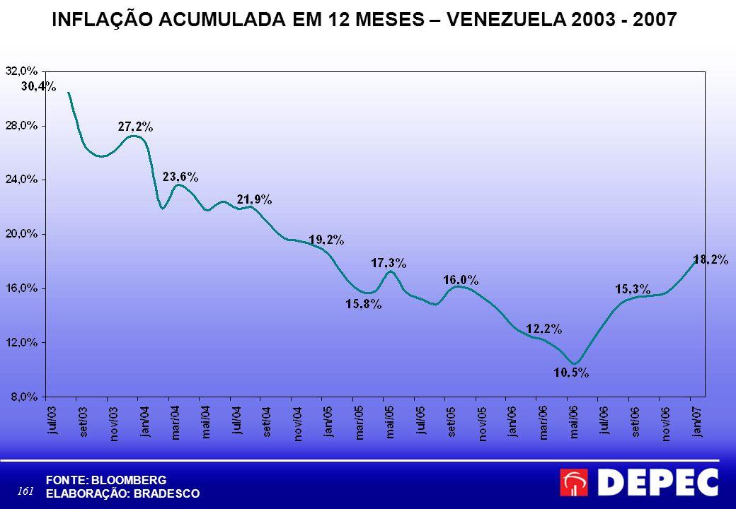 INFLAÇÃO ACUMULADA EM 12 MESES – VENEZUELA 2003 - 2007