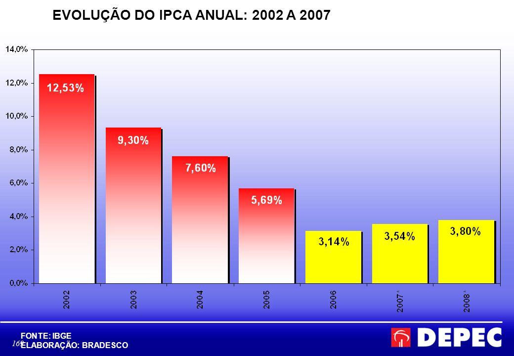 EVOLUÇÃO DO IPCA ANUAL: 2002 A 2007