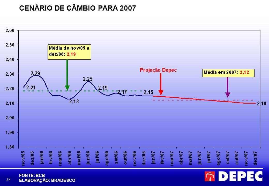 CENÁRIO DE CÂMBIO PARA 2007 FONTE: BCB ELABORAÇÃO: BRADESCO