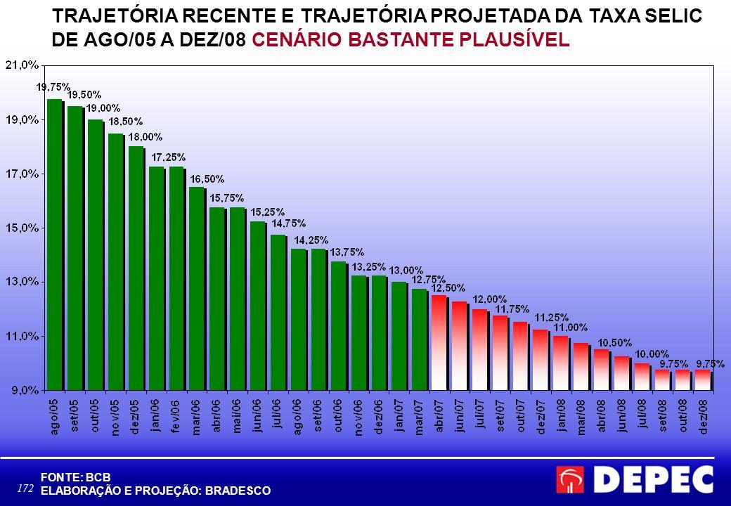 TRAJETÓRIA RECENTE E TRAJETÓRIA PROJETADA DA TAXA SELIC DE AGO/05 A DEZ/08 CENÁRIO BASTANTE PLAUSÍVEL