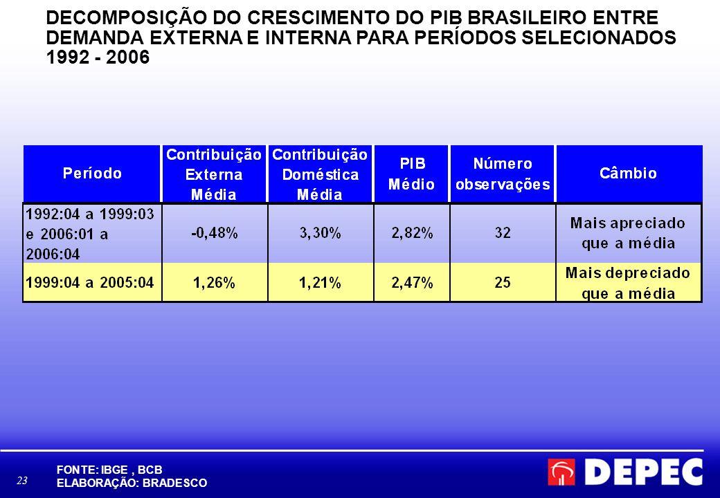 DECOMPOSIÇÃO DO CRESCIMENTO DO PIB BRASILEIRO ENTRE DEMANDA EXTERNA E INTERNA PARA PERÍODOS SELECIONADOS 1992 - 2006