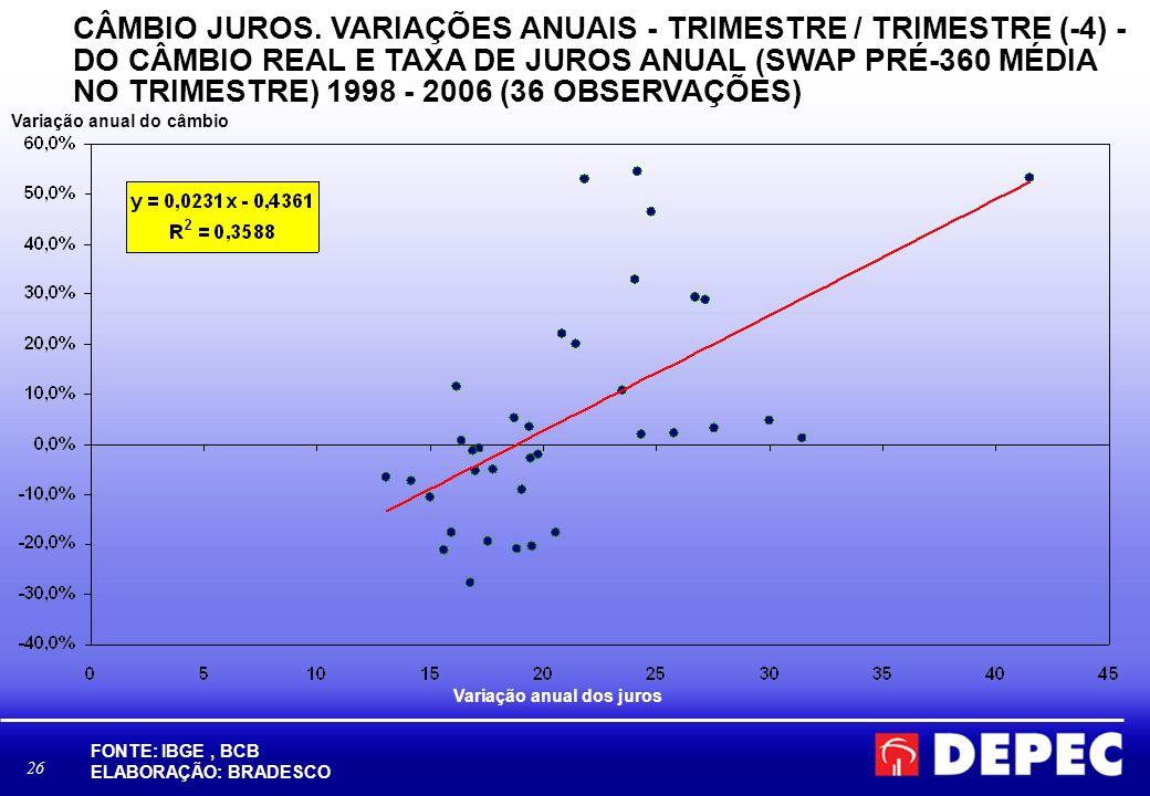Variação anual dos juros