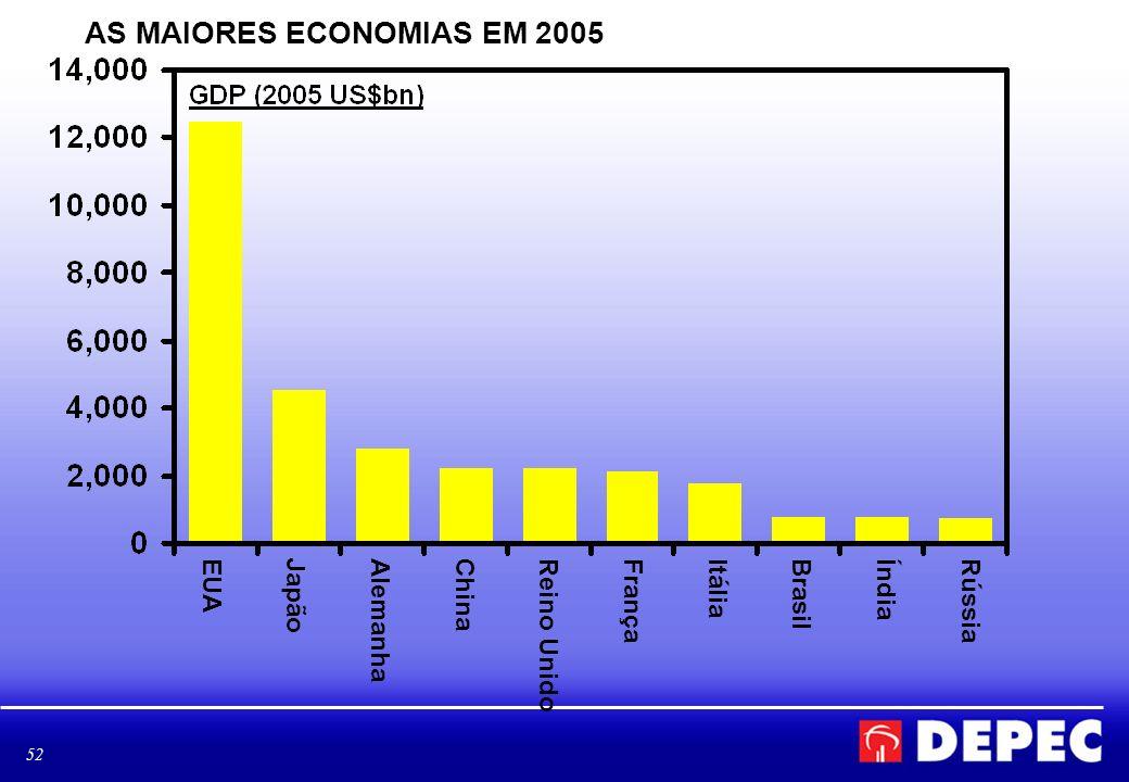 AS MAIORES ECONOMIAS EM 2005