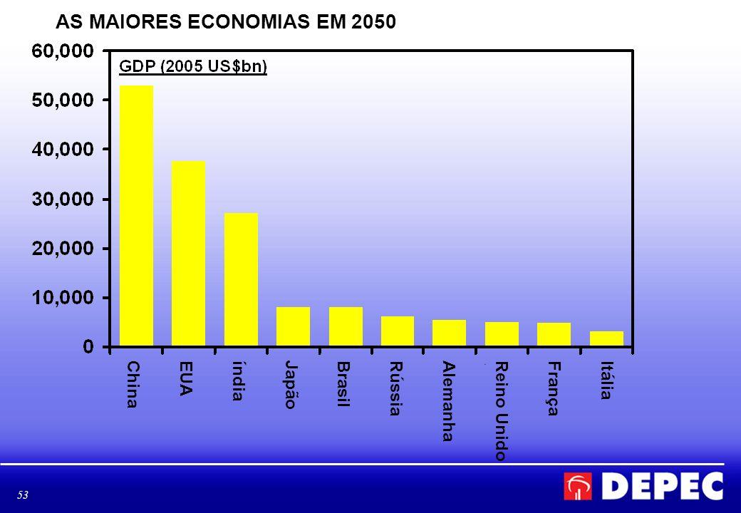AS MAIORES ECONOMIAS EM 2050