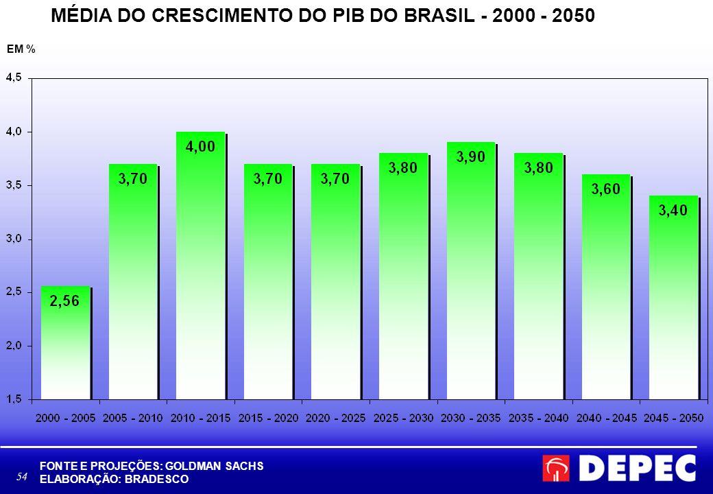 MÉDIA DO CRESCIMENTO DO PIB DO BRASIL - 2000 - 2050
