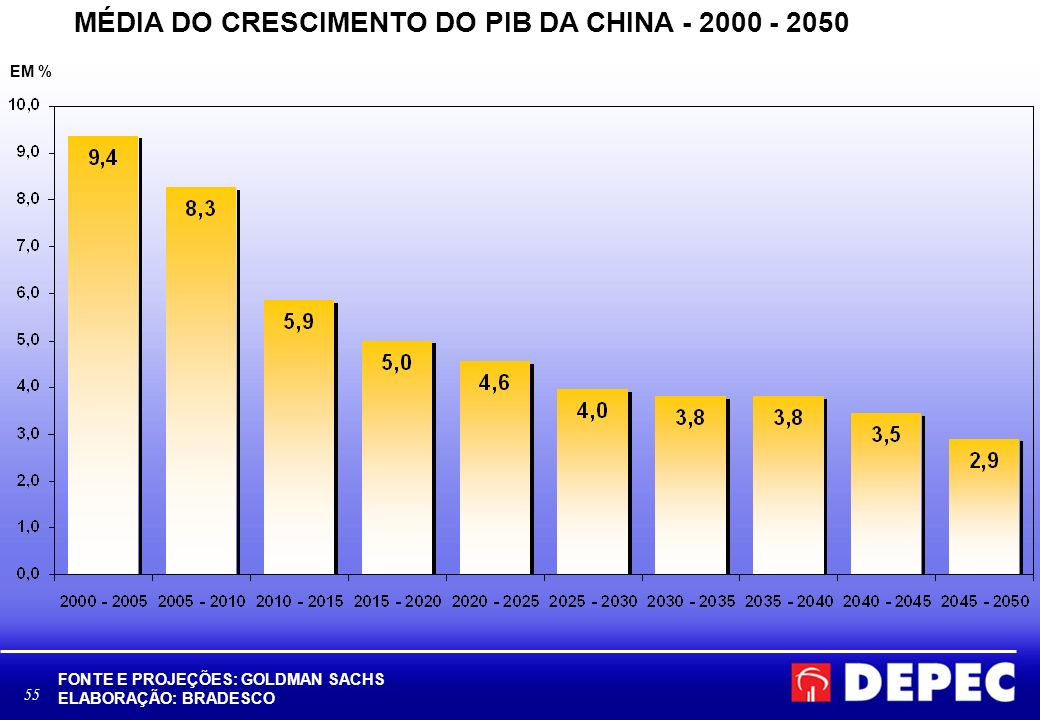MÉDIA DO CRESCIMENTO DO PIB DA CHINA - 2000 - 2050