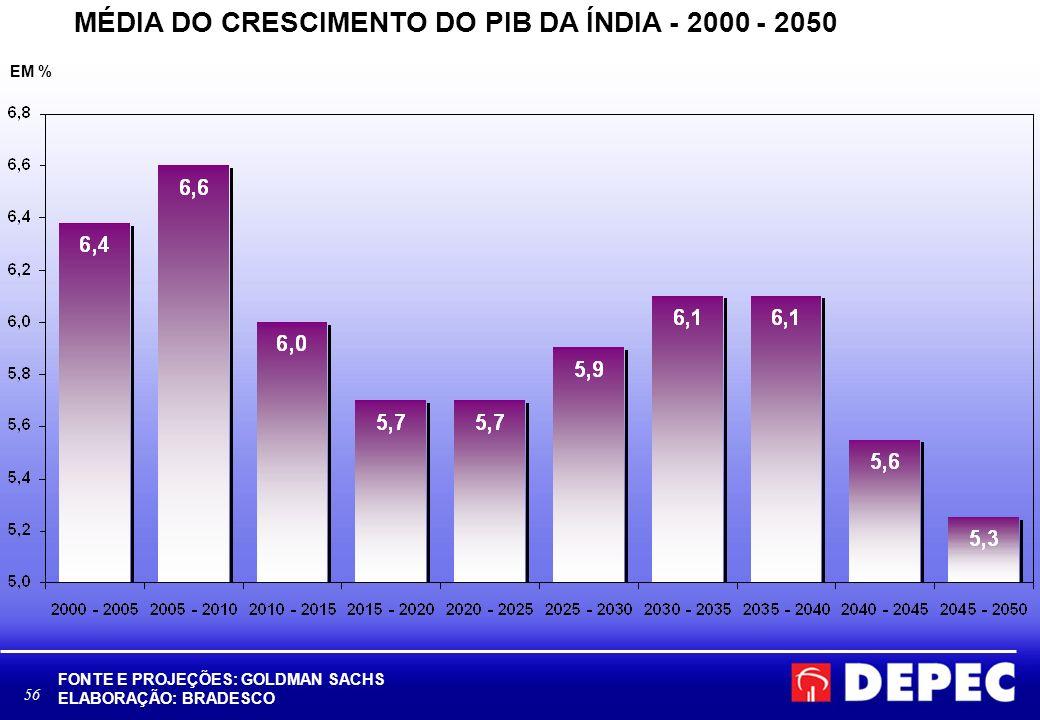 MÉDIA DO CRESCIMENTO DO PIB DA ÍNDIA - 2000 - 2050