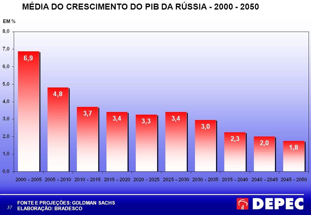 MÉDIA DO CRESCIMENTO DO PIB DA RÚSSIA - 2000 - 2050