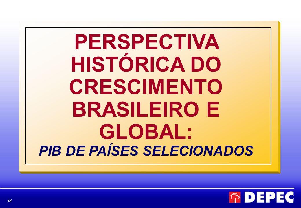 PERSPECTIVA HISTÓRICA DO CRESCIMENTO BRASILEIRO E GLOBAL: PIB DE PAÍSES SELECIONADOS