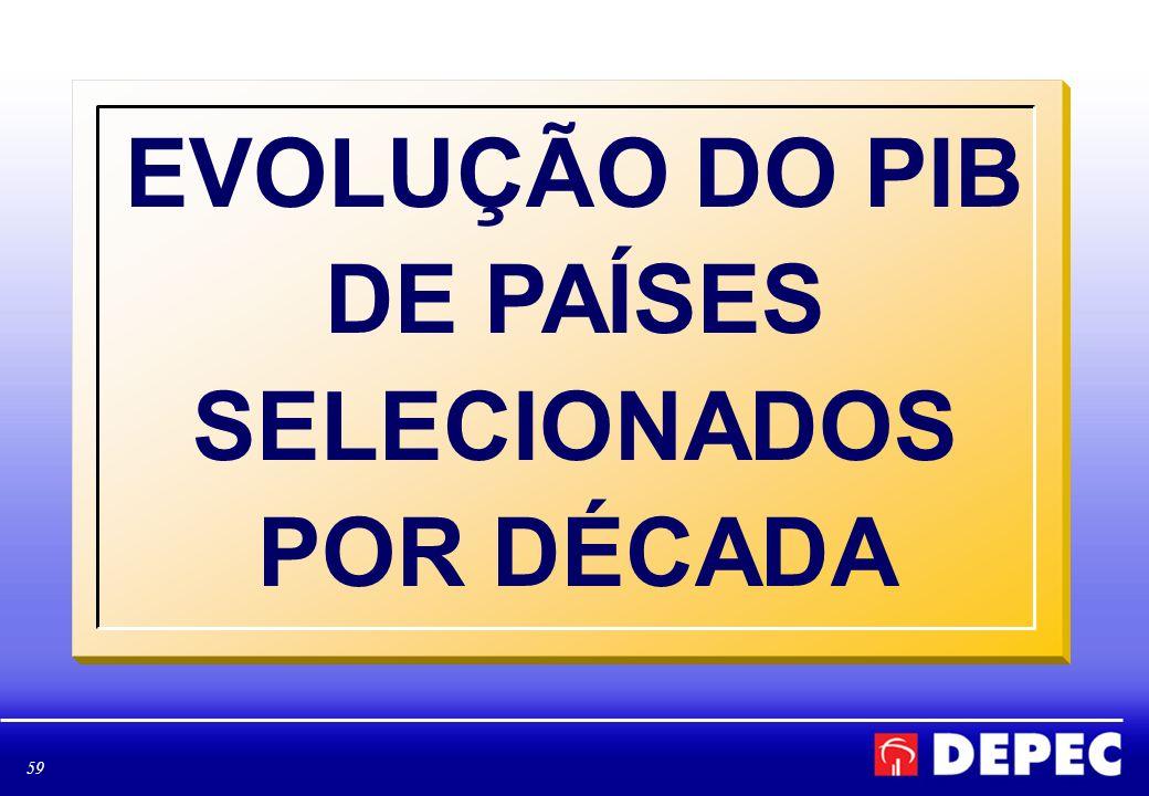EVOLUÇÃO DO PIB DE PAÍSES SELECIONADOS POR DÉCADA