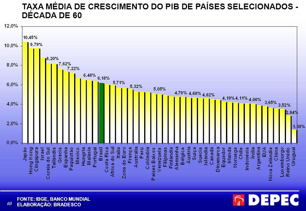TAXA MÉDIA DE CRESCIMENTO DO PIB DE PAÍSES SELECIONADOS - DÉCADA DE 60