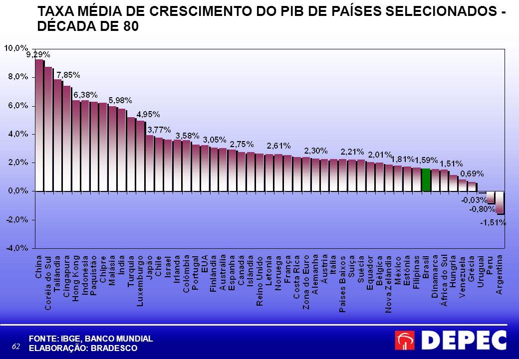 TAXA MÉDIA DE CRESCIMENTO DO PIB DE PAÍSES SELECIONADOS - DÉCADA DE 80