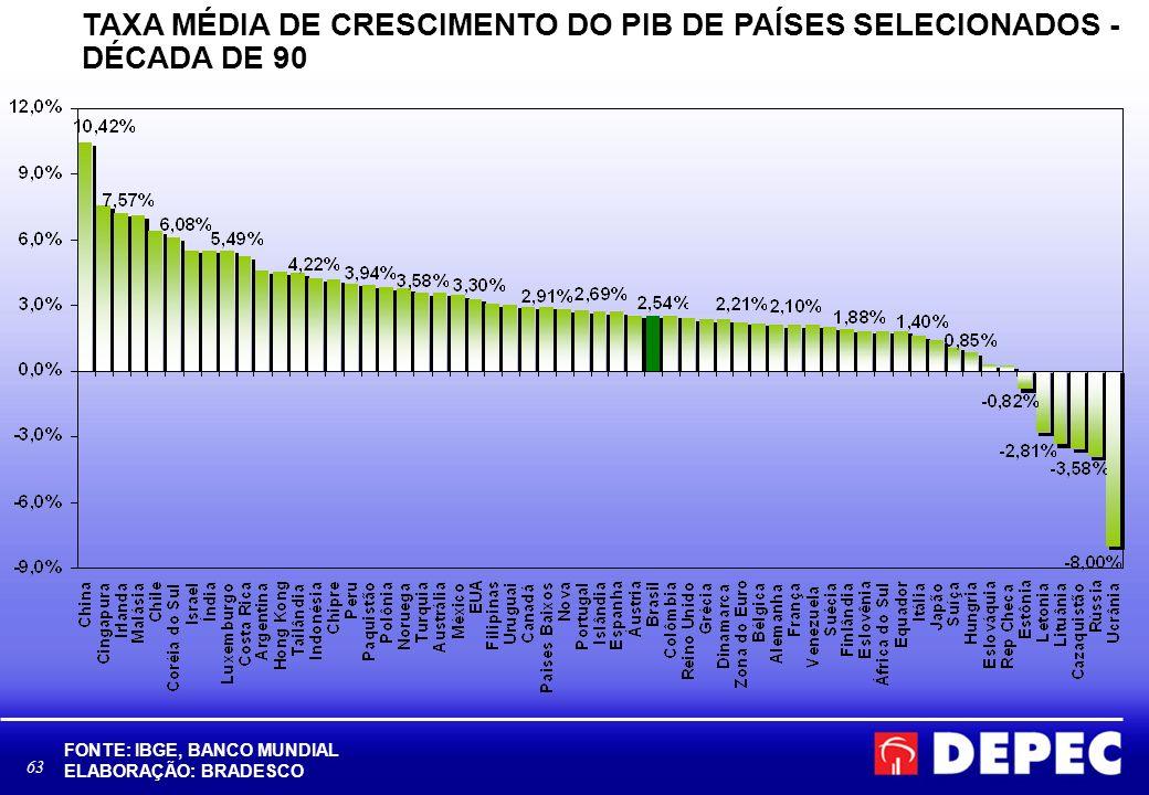 TAXA MÉDIA DE CRESCIMENTO DO PIB DE PAÍSES SELECIONADOS - DÉCADA DE 90
