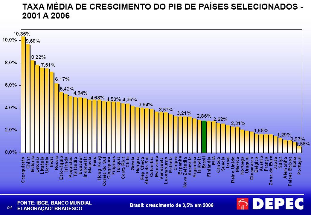 TAXA MÉDIA DE CRESCIMENTO DO PIB DE PAÍSES SELECIONADOS - 2001 A 2006