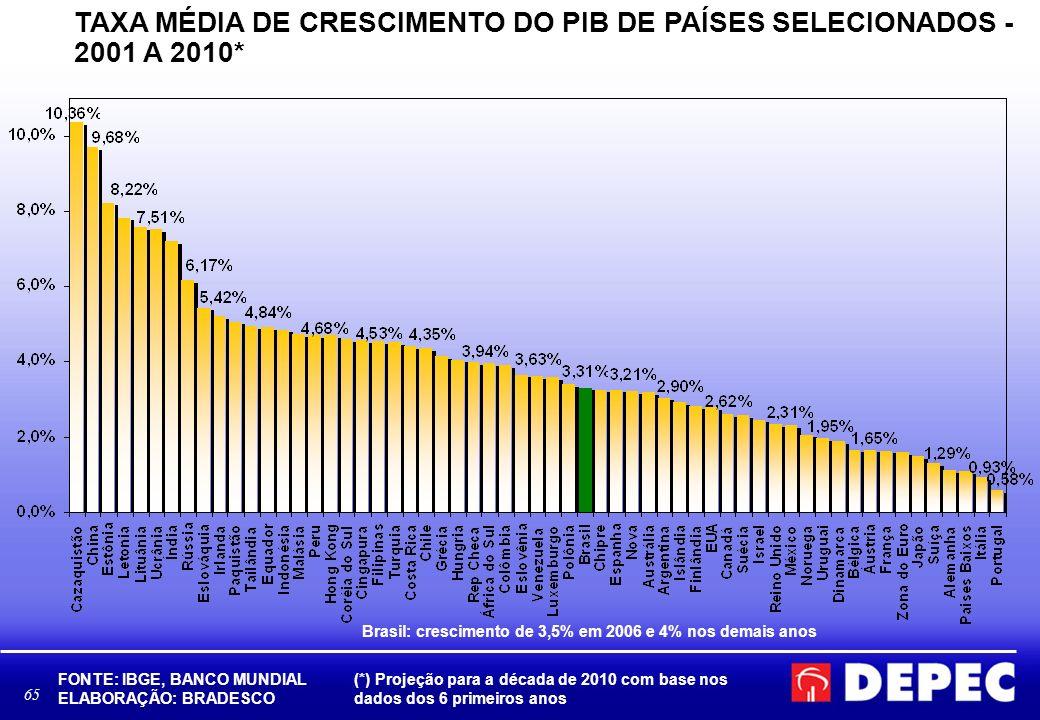 TAXA MÉDIA DE CRESCIMENTO DO PIB DE PAÍSES SELECIONADOS - 2001 A 2010*