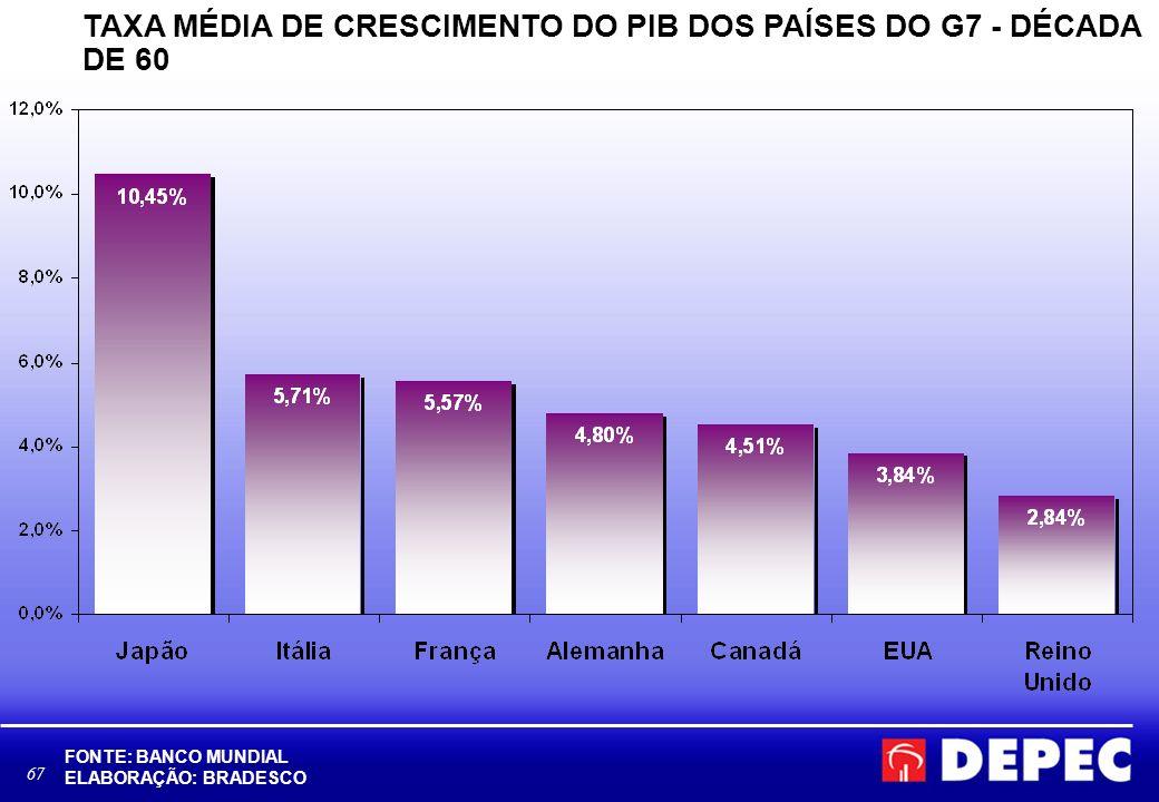 TAXA MÉDIA DE CRESCIMENTO DO PIB DOS PAÍSES DO G7 - DÉCADA DE 60