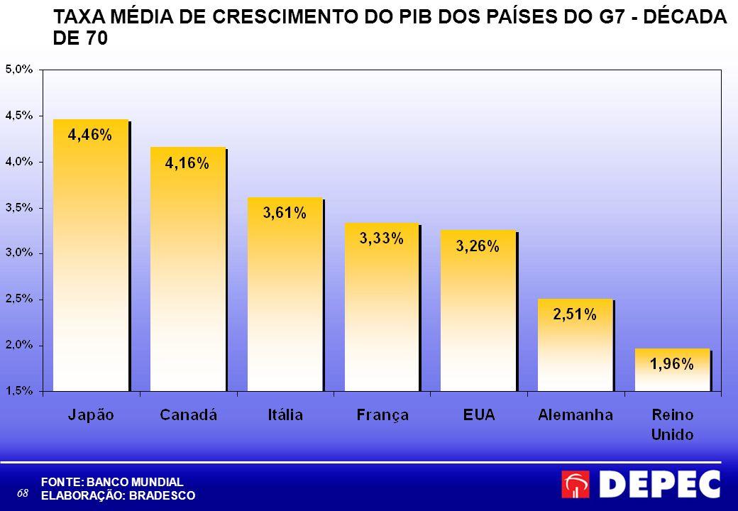 TAXA MÉDIA DE CRESCIMENTO DO PIB DOS PAÍSES DO G7 - DÉCADA DE 70