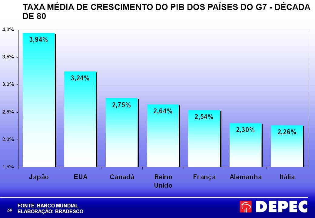 TAXA MÉDIA DE CRESCIMENTO DO PIB DOS PAÍSES DO G7 - DÉCADA DE 80