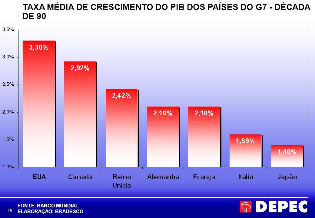 TAXA MÉDIA DE CRESCIMENTO DO PIB DOS PAÍSES DO G7 - DÉCADA DE 90