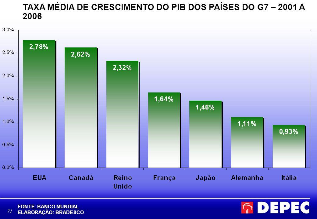 TAXA MÉDIA DE CRESCIMENTO DO PIB DOS PAÍSES DO G7 – 2001 A 2006
