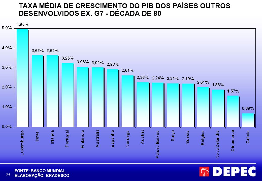 TAXA MÉDIA DE CRESCIMENTO DO PIB DOS PAÍSES OUTROS DESENVOLVIDOS EX