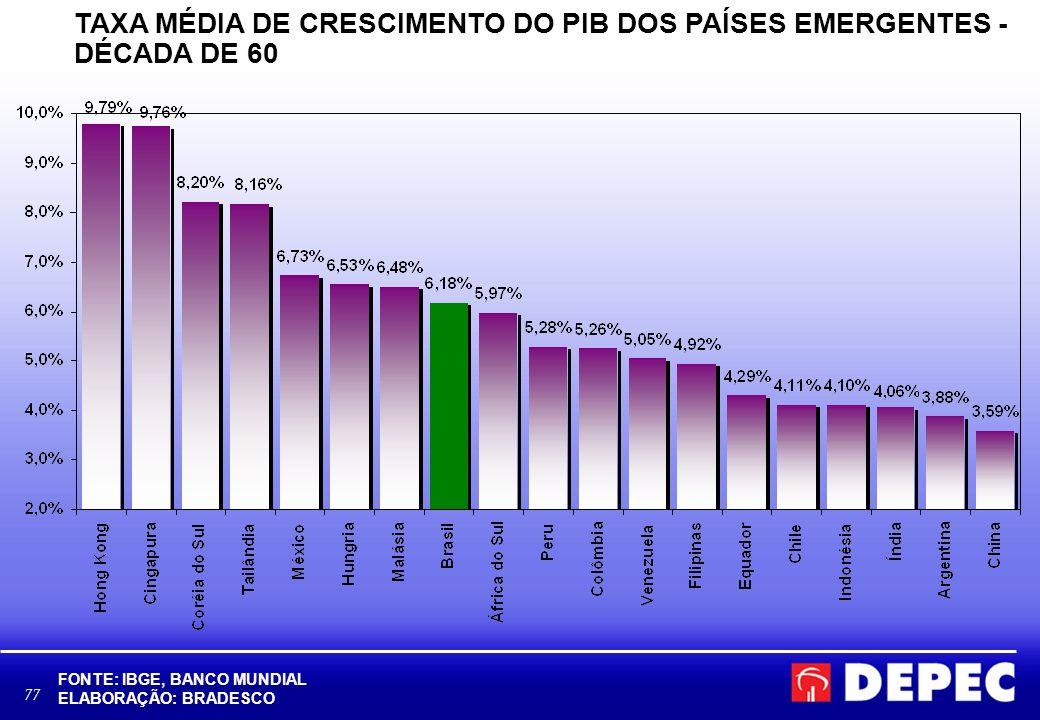 TAXA MÉDIA DE CRESCIMENTO DO PIB DOS PAÍSES EMERGENTES - DÉCADA DE 60