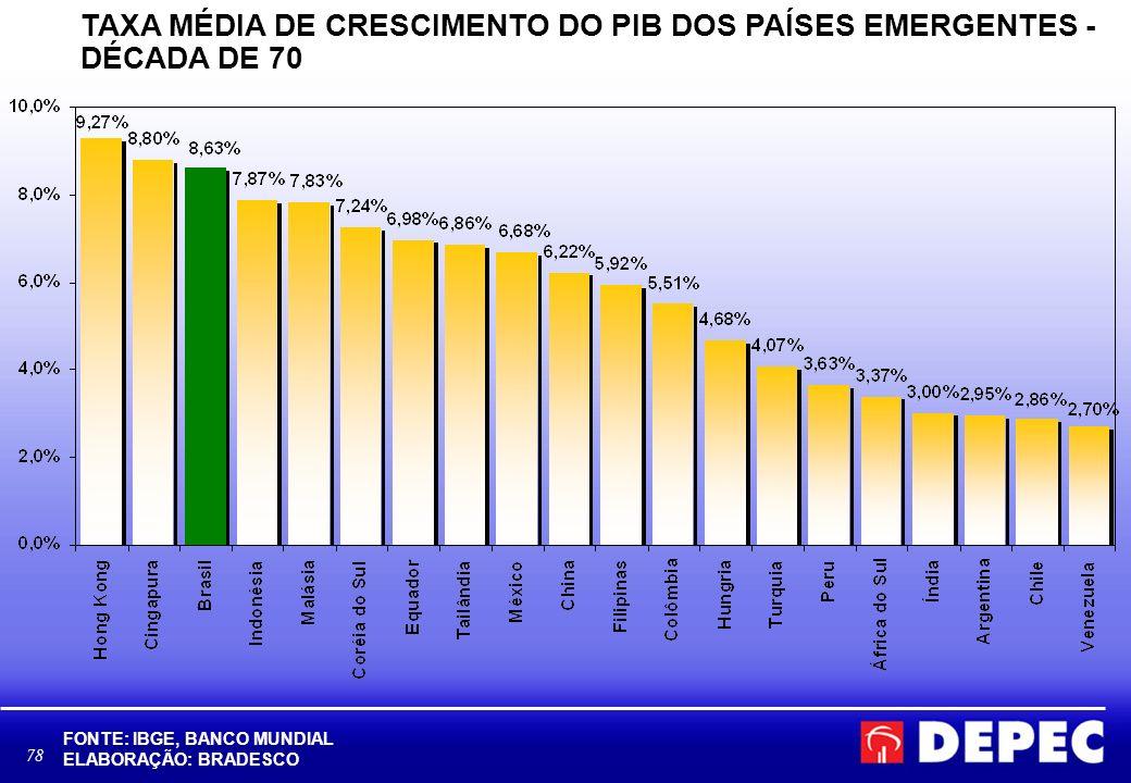 TAXA MÉDIA DE CRESCIMENTO DO PIB DOS PAÍSES EMERGENTES - DÉCADA DE 70