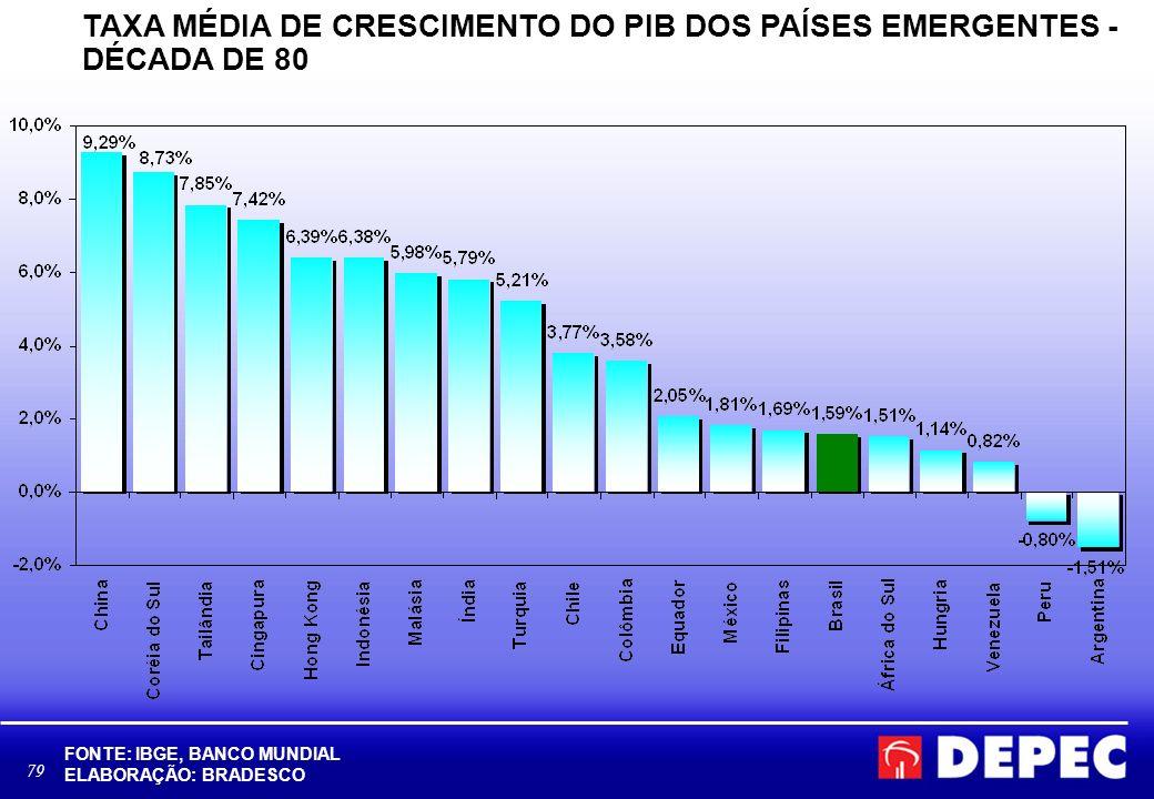 TAXA MÉDIA DE CRESCIMENTO DO PIB DOS PAÍSES EMERGENTES - DÉCADA DE 80