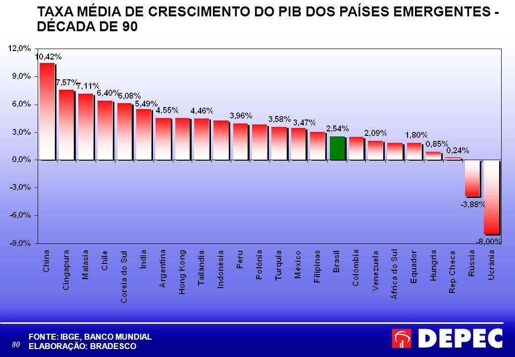 TAXA MÉDIA DE CRESCIMENTO DO PIB DOS PAÍSES EMERGENTES - DÉCADA DE 90
