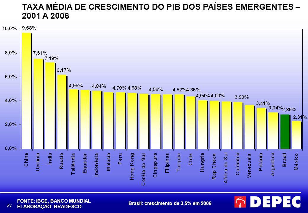 TAXA MÉDIA DE CRESCIMENTO DO PIB DOS PAÍSES EMERGENTES – 2001 A 2006