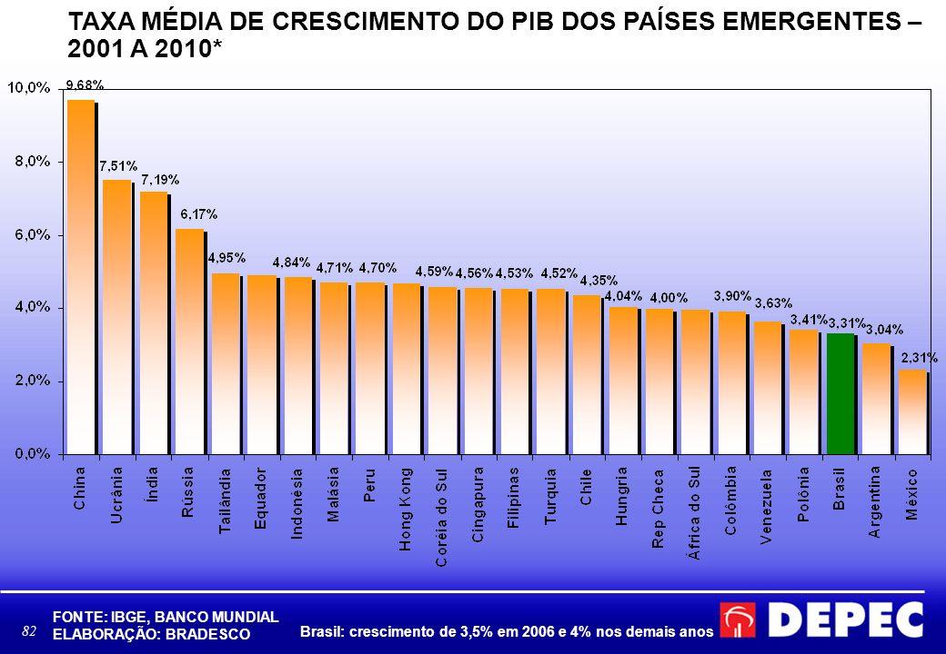 TAXA MÉDIA DE CRESCIMENTO DO PIB DOS PAÍSES EMERGENTES – 2001 A 2010*
