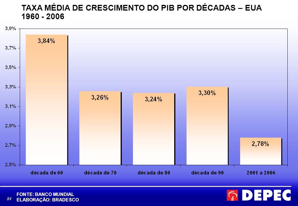 TAXA MÉDIA DE CRESCIMENTO DO PIB POR DÉCADAS – EUA 1960 - 2006
