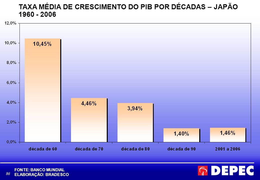 TAXA MÉDIA DE CRESCIMENTO DO PIB POR DÉCADAS – JAPÃO 1960 - 2006
