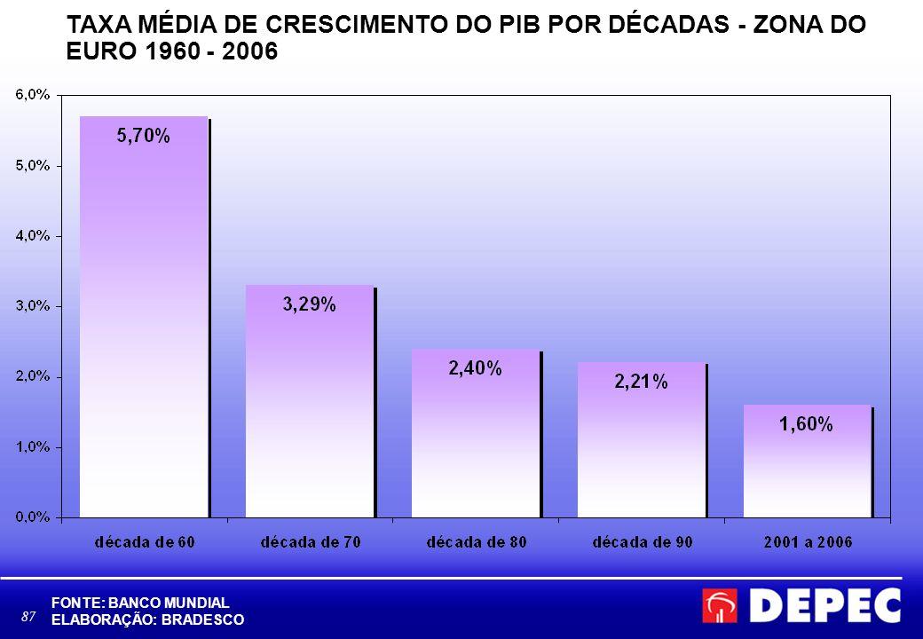 TAXA MÉDIA DE CRESCIMENTO DO PIB POR DÉCADAS - ZONA DO EURO 1960 - 2006