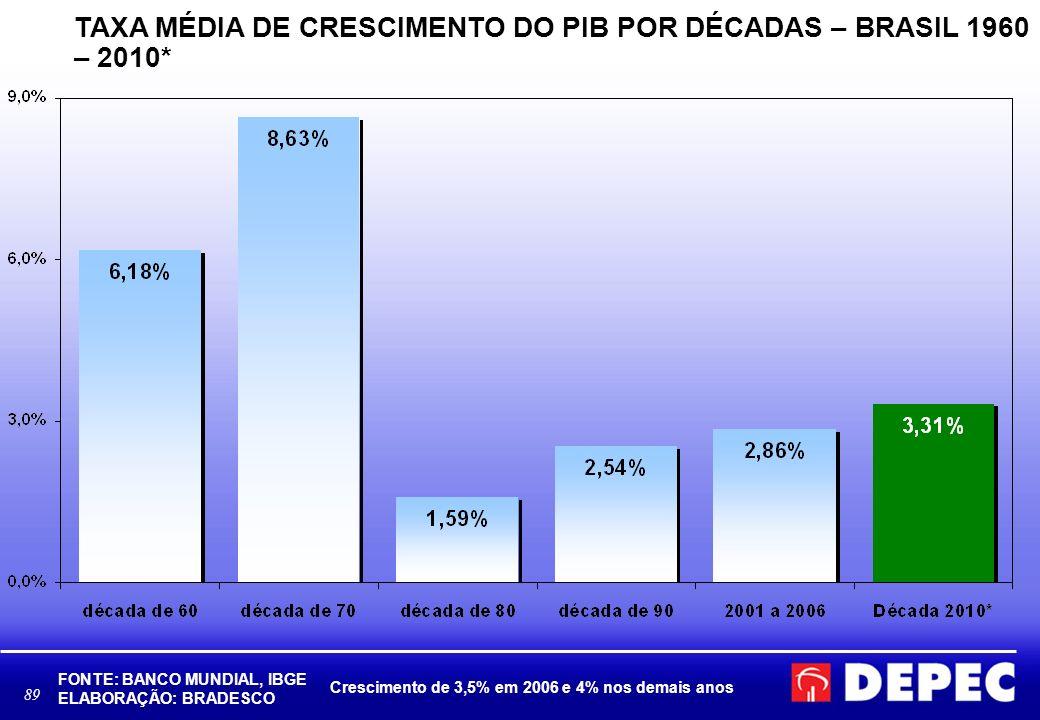 TAXA MÉDIA DE CRESCIMENTO DO PIB POR DÉCADAS – BRASIL 1960 – 2010*