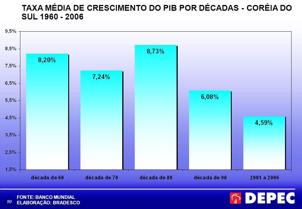 TAXA MÉDIA DE CRESCIMENTO DO PIB POR DÉCADAS - CORÉIA DO SUL 1960 - 2006