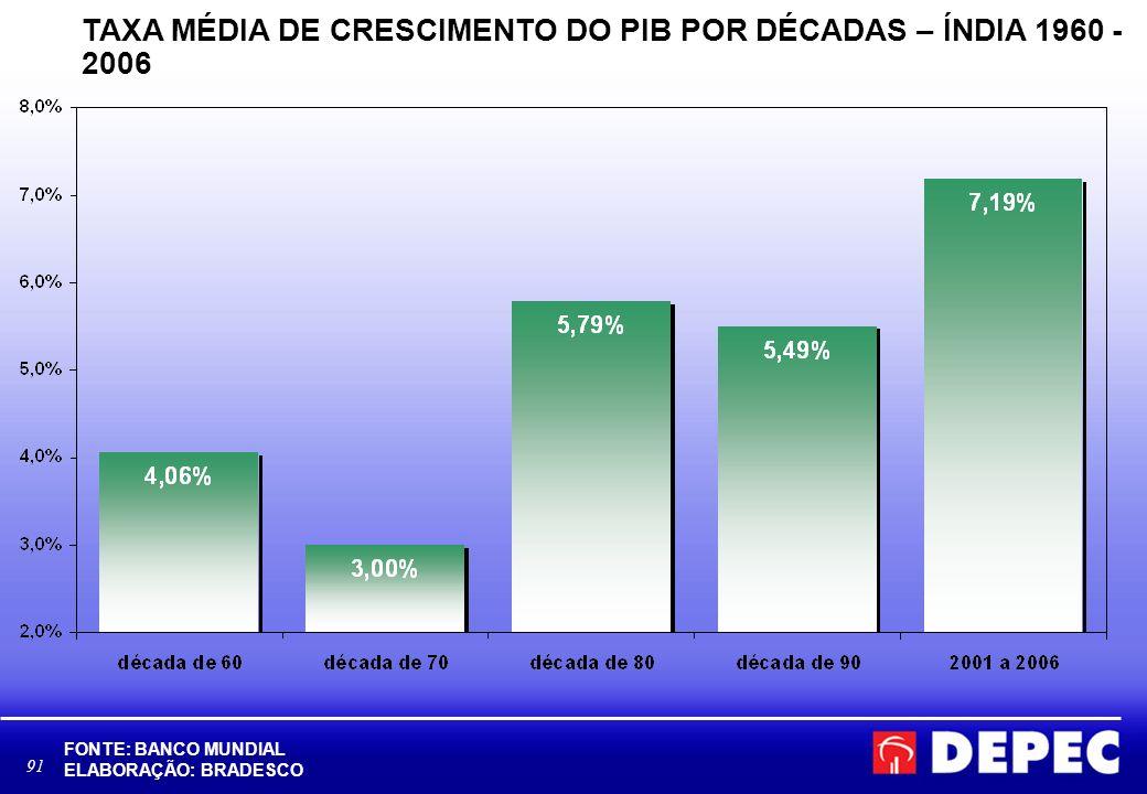 TAXA MÉDIA DE CRESCIMENTO DO PIB POR DÉCADAS – ÍNDIA 1960 - 2006