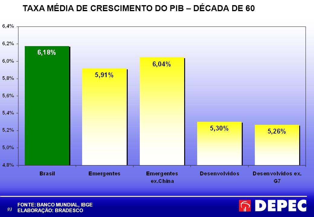 TAXA MÉDIA DE CRESCIMENTO DO PIB – DÉCADA DE 60